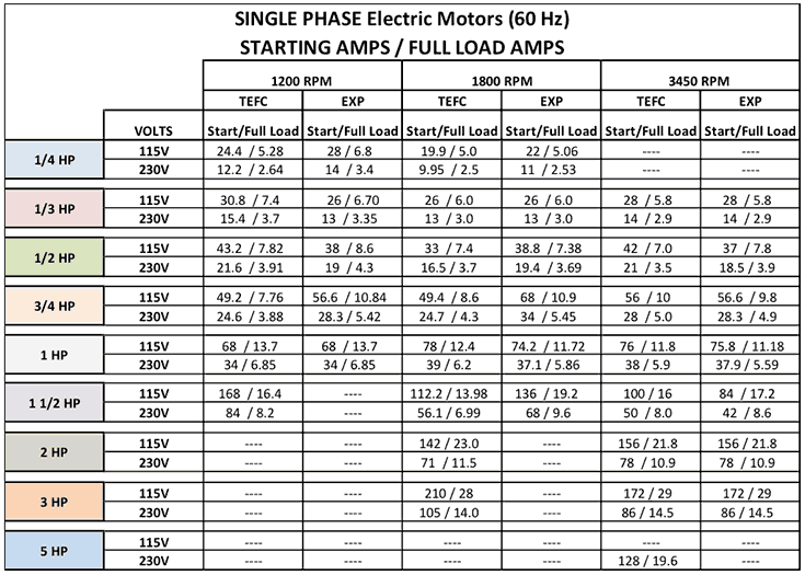 Single Phase Electric Motors (60 Hz) Starting AMPS/Full Load AMPS